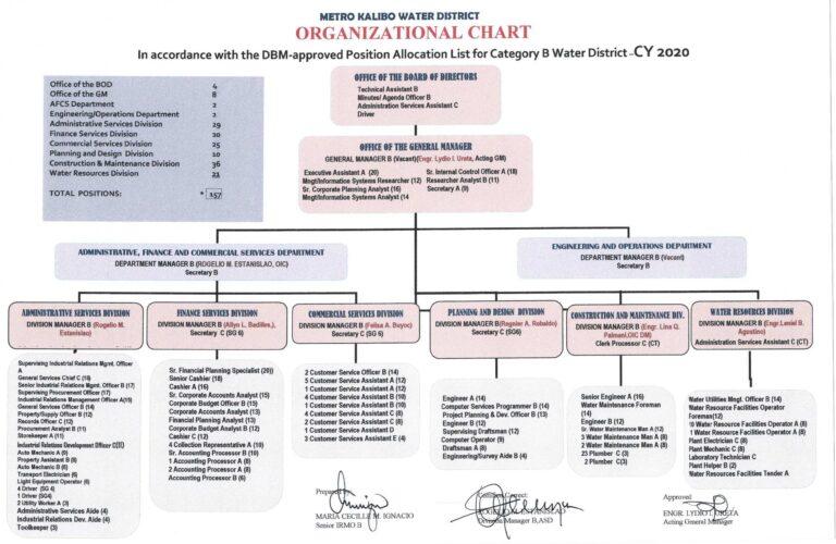 Organizational Chart CY 2020 - Organizational Overview